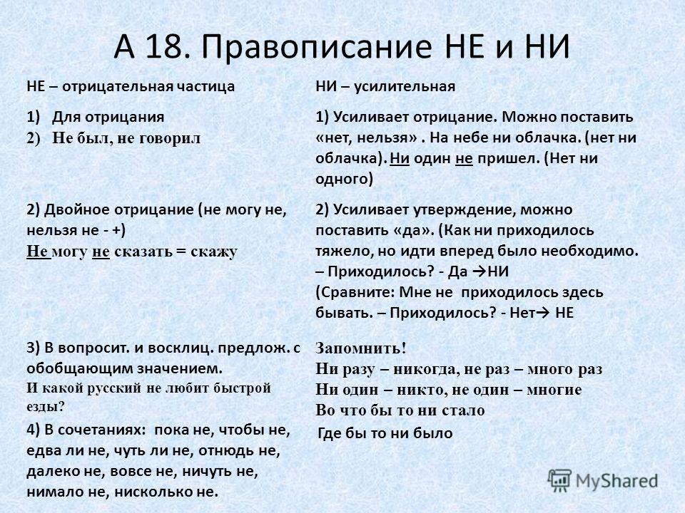А 18. Правописание НЕ и НИ НЕ – отрицательная частицаНИ – усилительная 1)Для отрицания 2)Не был, не говорил 1) Усиливает отрицание. Можно поставить «нет, нельзя». На небе ни облачка. (нет ни облачка). Ни один не пришел. (Нет ни одного) 2) Двойное отр