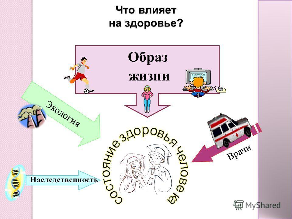Что влияет на здоровье? Врачи Наследственность Экология Образ жизни