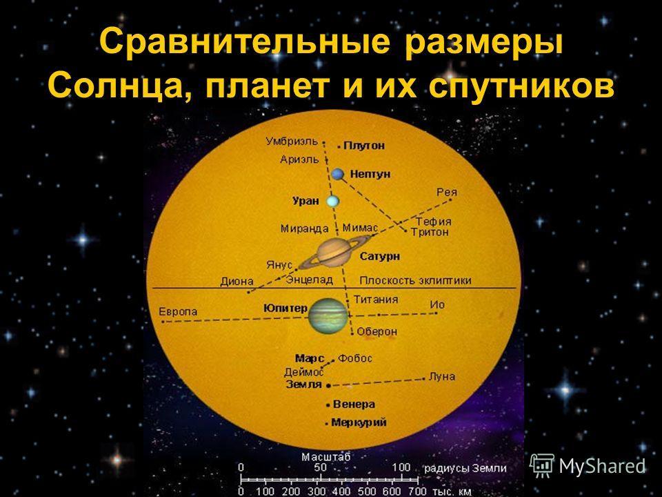 Сравнительные размеры Солнца, планет и их спутников