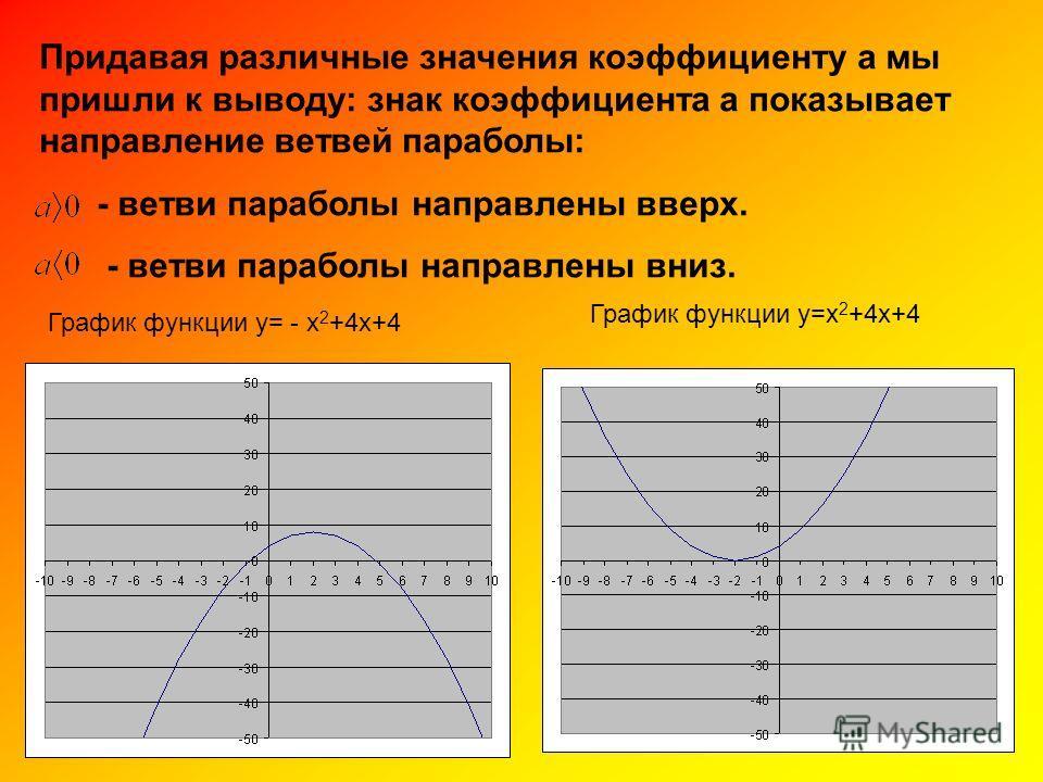 Придавая различные значения коэффициенту а мы пришли к выводу: знак коэффициента а показывает направление ветвей параболы: - ветви параболы направлены вверх. - ветви параболы направлены вниз. График функции у= - х 2 +4х+4 График функции у=х 2 +4х+4