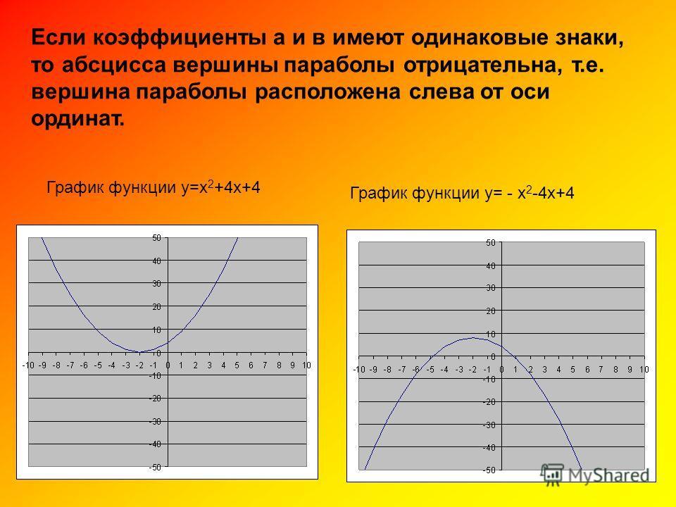 График функции у=х 2 +4х+4 График функции у= - х 2 -4х+4 Если коэффициенты а и в имеют одинаковые знаки, то абсцисса вершины параболы отрицательна, т.е. вершина параболы расположена слева от оси ординат.