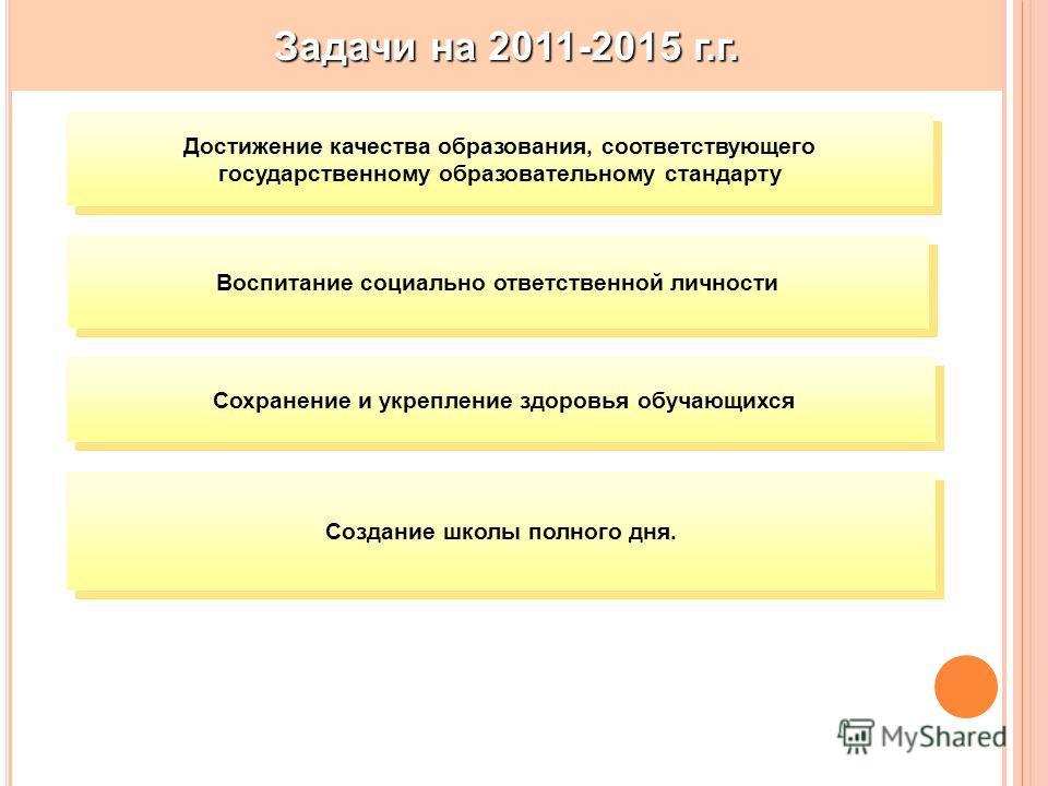Задачи на 2011-2015 г.г. Достижение качества образования, соответствующего государственному образовательному стандарту Воспитание социально ответственной личности Сохранение и укрепление здоровья обучающихся Создание школы полного дня.
