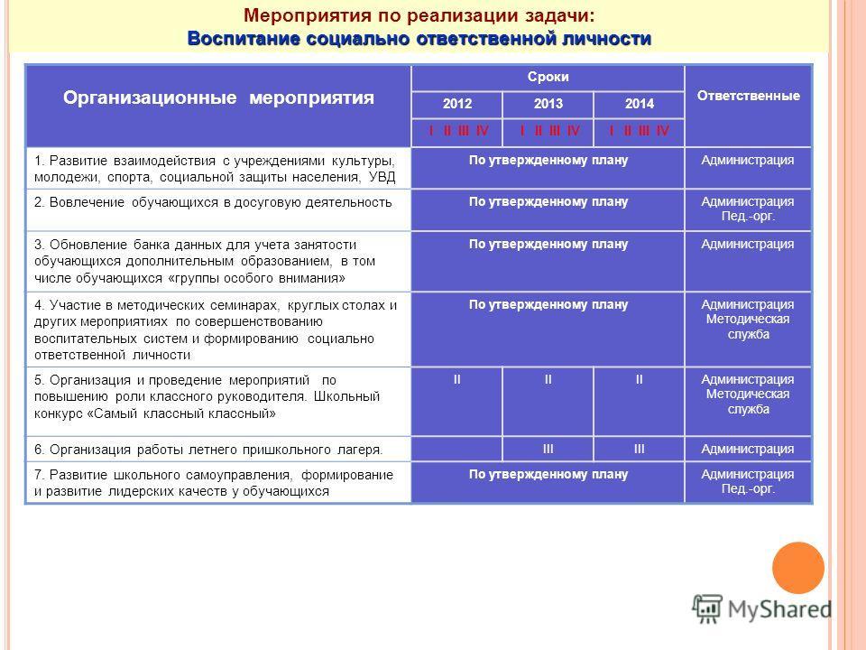 Организационные мероприятия Сроки Ответственные 201220132014 I II III IV 1. Развитие взаимодействия с учреждениями культуры, молодежи, спорта, социальной защиты населения, УВД По утвержденному плануАдминистрация 2. Вовлечение обучающихся в досуговую