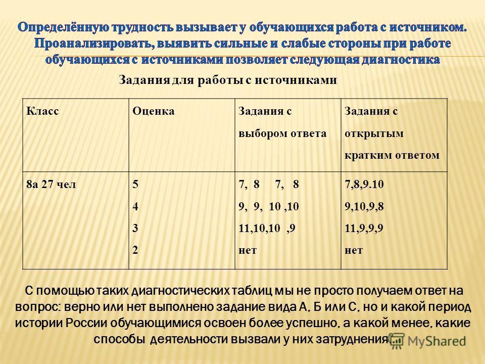Задания для работы с источниками КлассОценка Задания с выбором ответа Задания с открытым кратким ответом 8а 27 чел54325432 7, 8 9, 9, 10,10 11,10,10,9 нет 7,8,9.10 9,10,9,8 11,9,9,9 нет С помощью таких диагностических таблиц мы не просто получаем отв