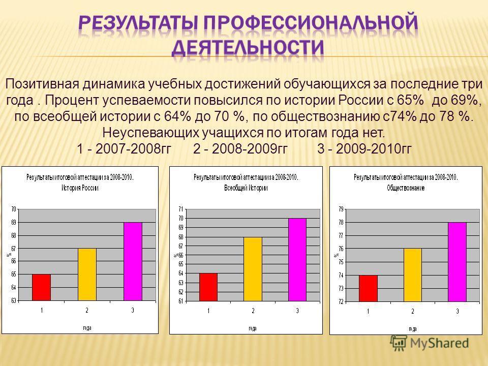 Позитивная динамика учебных достижений обучающихся за последние три года. Процент успеваемости повысился по истории России с 65% до 69%, по всеобщей истории с 64% до 70 %, по обществознанию с74% до 78 %. Неуспевающих учащихся по итогам года нет. 1 -