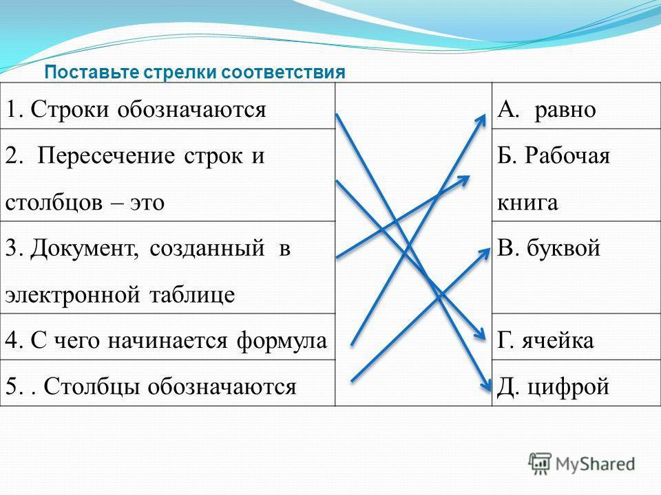 Поставьте стрелки соответствия 1. Строки обозначаютсяА. равно 2. Пересечение строк и столбцов – это Б. Рабочая книга 3. Документ, созданный в электронной таблице В. буквой 4. С чего начинается формулаГ. ячейка 5.. Столбцы обозначаютсяД. цифрой