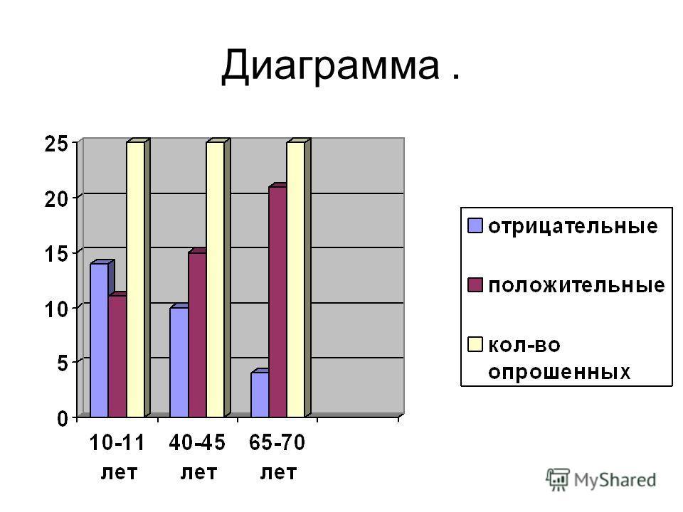 Диаграмма.