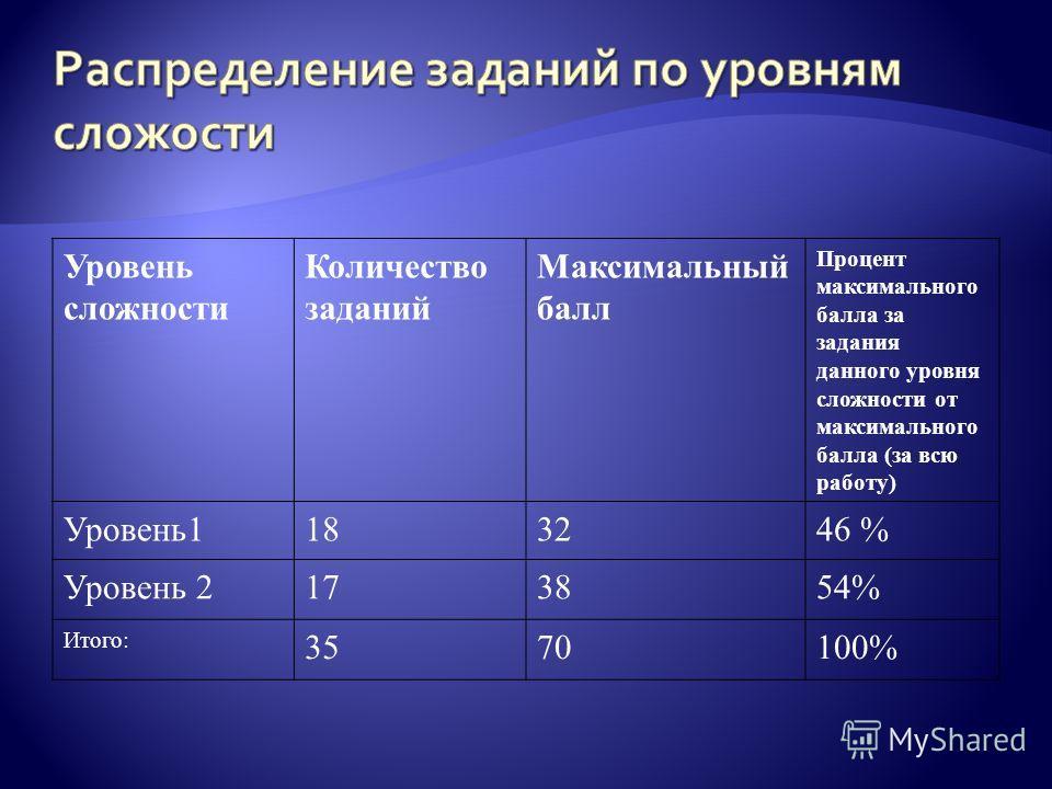Уровень сложности Количество заданий Максимальный балл Процент максимального балла за задания данного уровня сложности от максимального балла (за всю работу) Уровень1183246 % Уровень 2173854% Итого: 3570100%