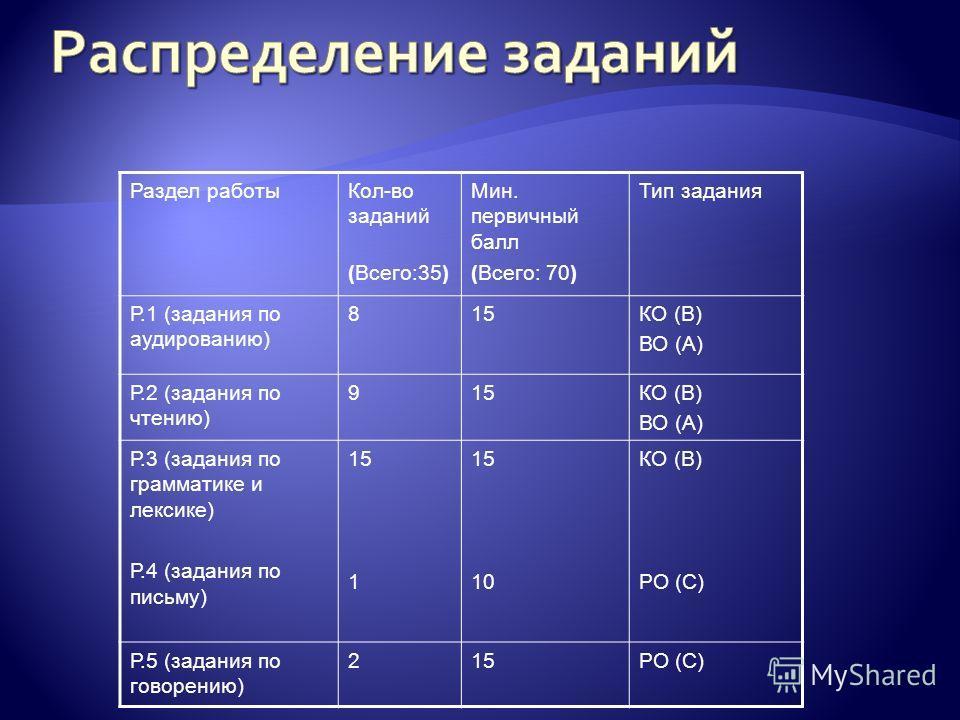 Раздел работыКол-во заданий (Всего:35) Мин. первичный балл (Всего: 70) Тип задания Р.1 (задания по аудированию) 815КО (В) ВО (А) Р.2 (задания по чтению) 915КО (В) ВО (А) Р.3 (задания по грамматике и лексике) Р.4 (задания по письму) 15 1 15 10 КО (В)