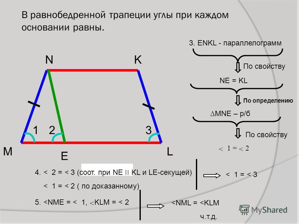 В равнобедренной трапеции углы при каждом основании равны. N L K M Е 3. ENKL - параллелограмм NE = KL По свойству MNE – р/б По свойству По определению < 1 = < 2 123 4. < 2 = < 3 (соот. при NE ׀׀ KL и LE-секущей) < 1 = < 2 ( по доказанному) < 1 = < 3