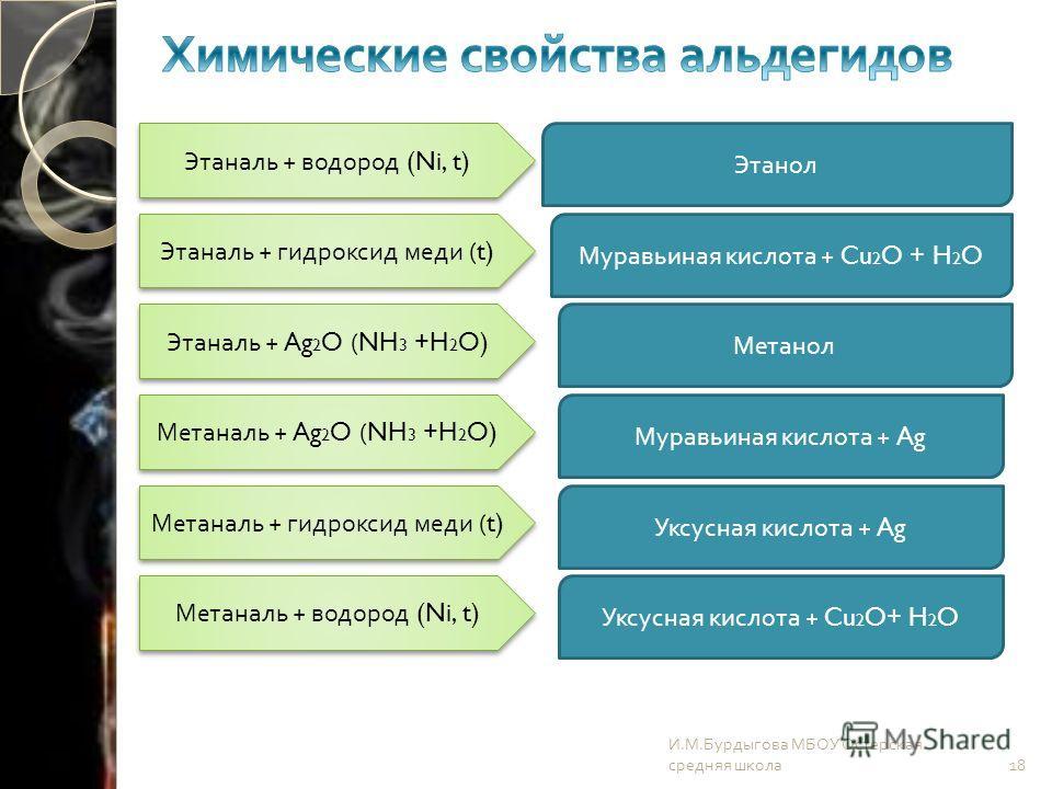 И. М. Бурдыгова МБОУ Остерская средняя школа 18 Этаналь + водород (Ni, t) Этаналь + гидроксид меди (t) Этаналь + Ag 2 O (NH 3 +H 2 O) Метаналь + Ag 2 O (NH 3 +H 2 O) Метаналь + гидроксид меди (t) Метаналь + водород (Ni, t) Этанол Муравьиная кислота +