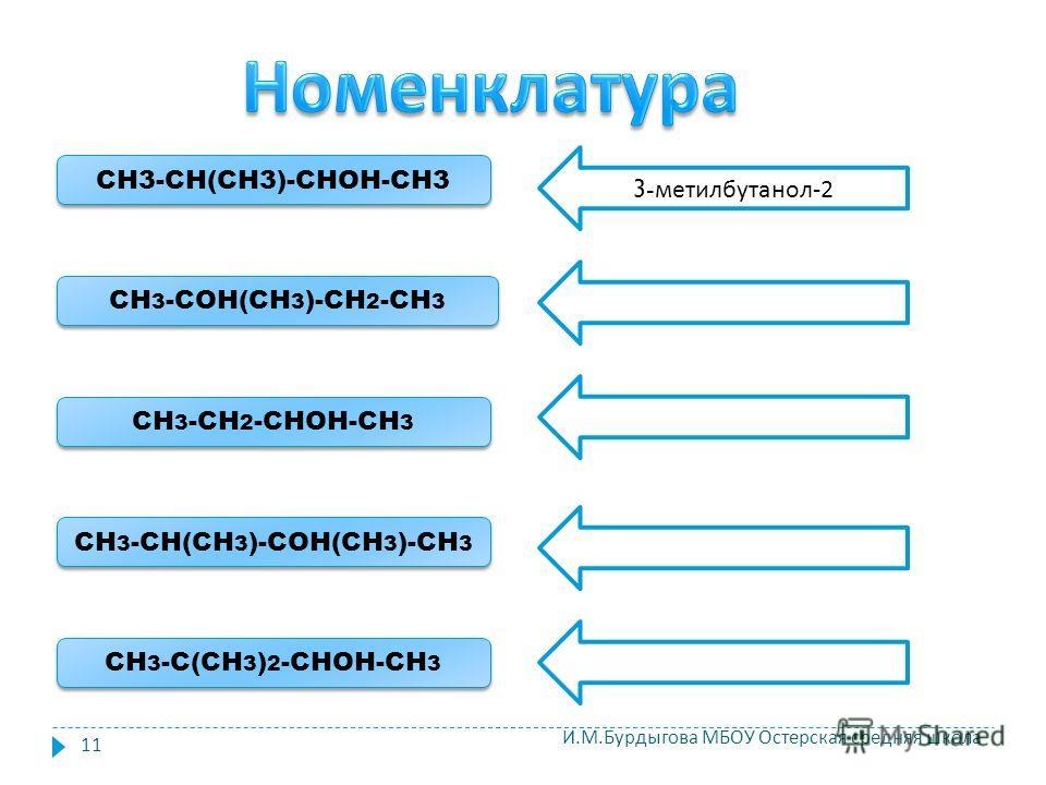 CH 3 -COH(СH 3 )-CH 2 -CH 3 CH 3 -CH 2 -CHOH-CH 3 CH 3 -CH(CH 3 )-COH(CH 3 )-CH 3 CH 3 -C(CH 3 ) 2 -CHOH-CH 3 CH3-CH(CH3)-CHOH-CH3 3- метилбутанол -2 11 И. М. Бурдыгова МБОУ Остерская средняя школа