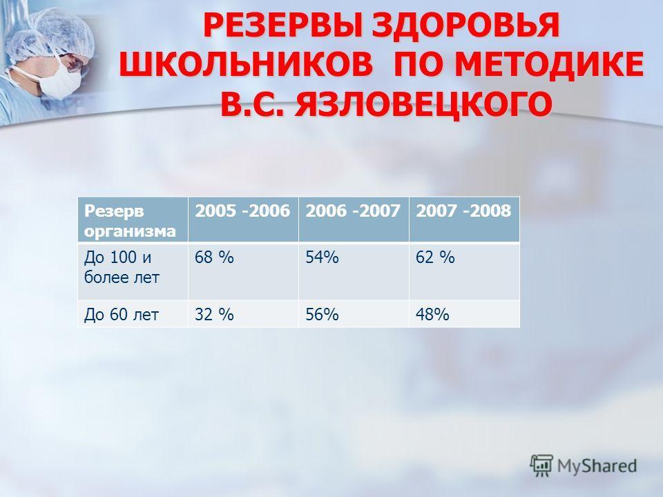 РЕЗЕРВЫ ЗДОРОВЬЯ ШКОЛЬНИКОВ ПО МЕТОДИКЕ В.С. ЯЗЛОВЕЦКОГО Резерв организма 2005 -20062006 -20072007 -2008 До 100 и более лет 68 %54%62 % До 60 лет32 %56%48%