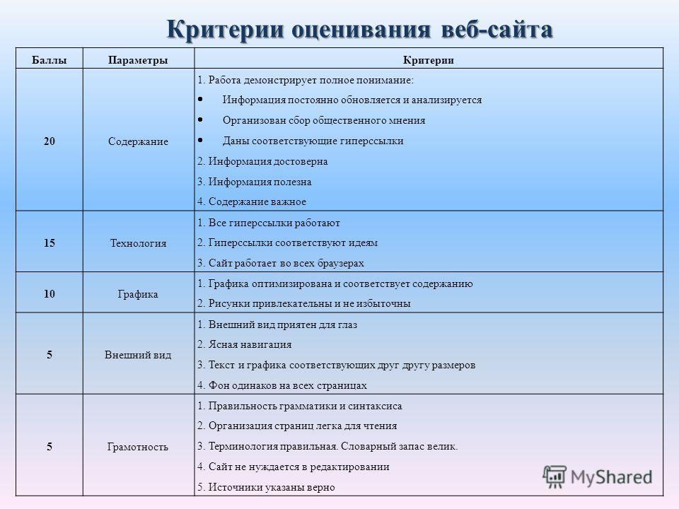 Критерии оценивания веб-сайта БаллыПараметрыКритерии 20Содержание 1. Работа демонстрирует полное понимание: Информация постоянно обновляется и анализируется Организован сбор общественного мнения Даны соответствующие гиперссылки 2. Информация достовер