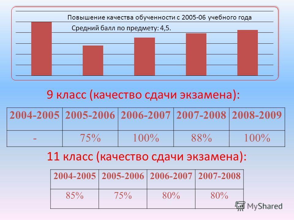 2004-20052005-20062006-20072007-20082008-2009 -75%100%88%100% 2004-20052005-20062006-20072007-2008 85%75%80% 9 класс (качество сдачи экзамена): 11 класс (качество сдачи экзамена): Повышение качества обученности с 2005-06 учебного года