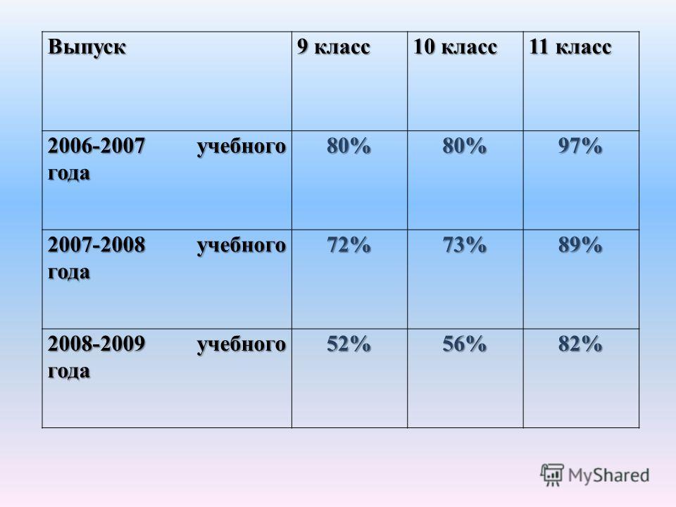Выпуск 9 класс 10 класс 11 класс 2006-2007 учебного года 80%80%97% 2007-2008 учебного года 72%73%89% 2008-2009 учебного года 52%56%82%