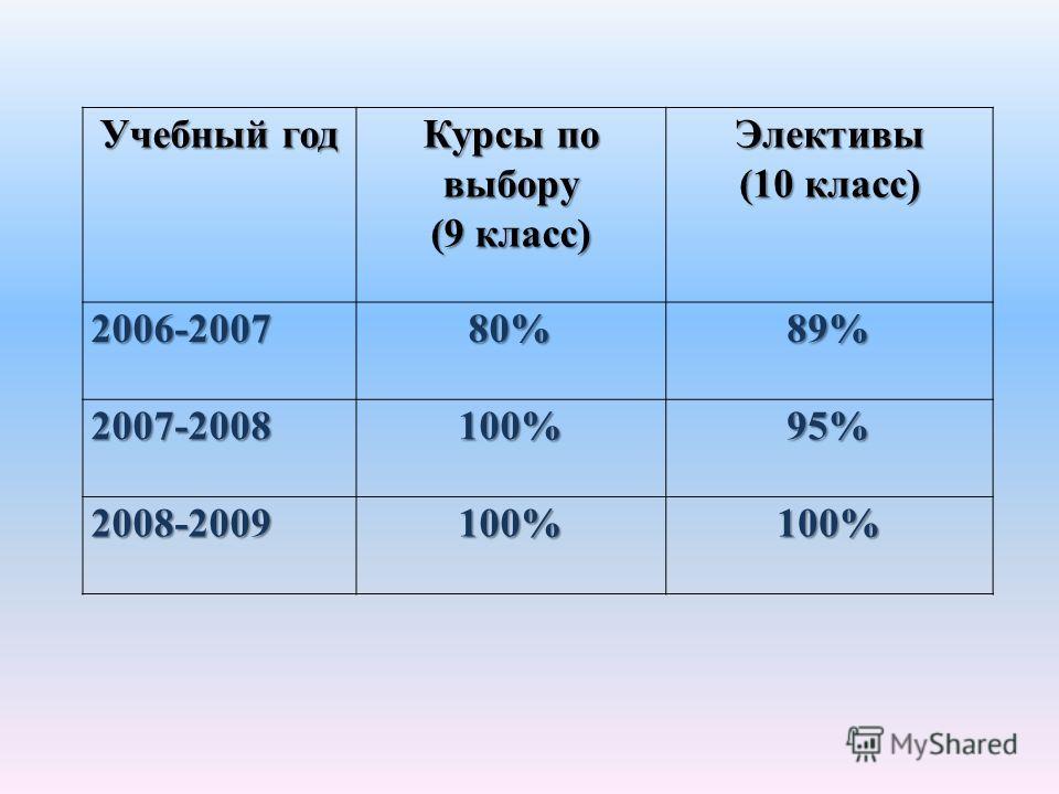 Учебный год Курсы по выбору (9 класс) Элективы (10 класс) 2006-200780%89% 2007-2008100%95% 2008-2009100%100%