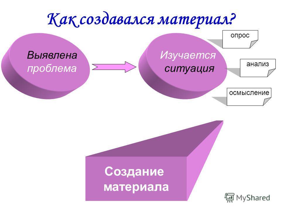 Как создавался материал? Изучается ситуация Выявлена проблема опрос анализ осмысление Создание материала