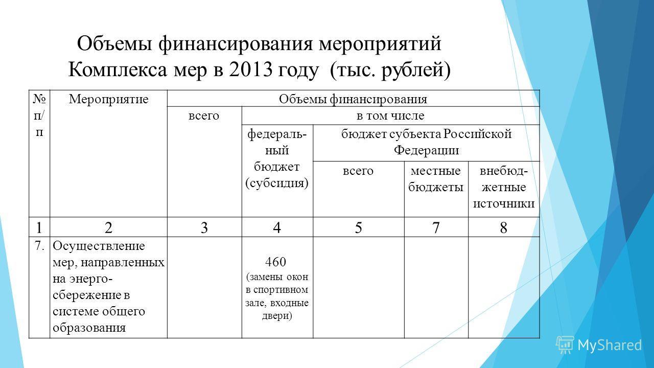Объемы финансирования мероприятий Комплекса мер в 2013 году (тыс. рублей) п/ п МероприятиеОбъемы финансирования всегов том числе федераль- ный бюджет (субсидия) бюджет субъекта Российской Федерации всегоместные бюджеты внебюд- жетные источники 123457