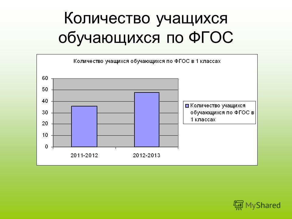 Количество учащихся обучающихся по ФГОС
