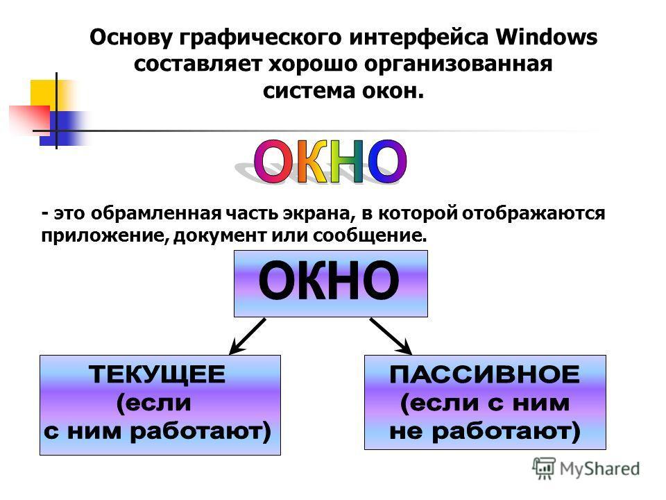Основу графического интерфейса Windows составляет хорошо организованная система окон. - это обрамленная часть экрана, в которой отображаются приложение, документ или сообщение.