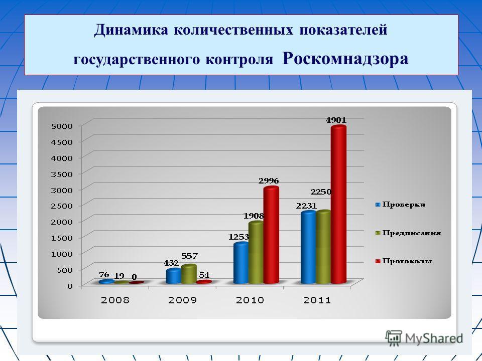 Динамика количественных показателей государственного контроля Роскомнадзора