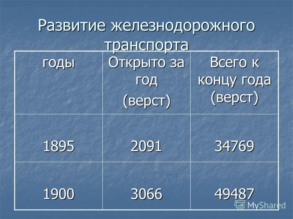 Развитие железнодорожного транспорта годы Открыто за год (верст) Всего к концу года (верст) 1895209134769 1900306649487