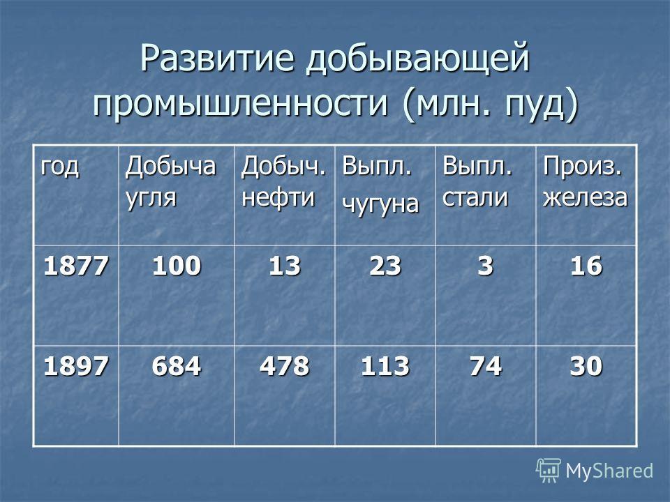 Развитие добывающей промышленности (млн. пуд) год Добыча угля Добыч. нефти Выпл.чугуна Выпл. стали Произ. железа 18771001323316 18976844781137430