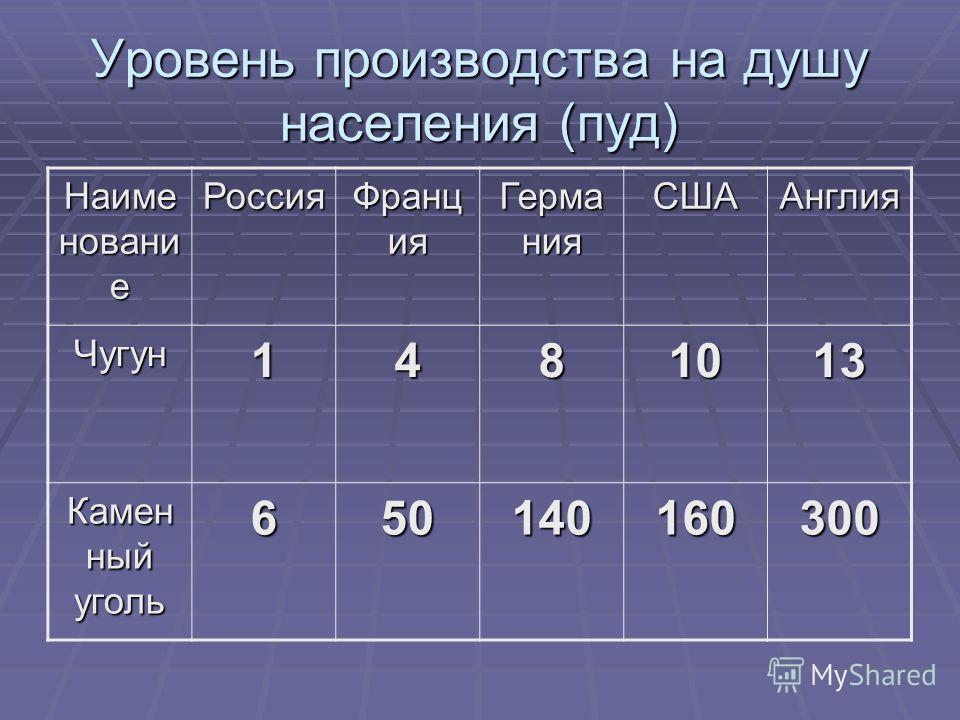 Уровень производства на душу населения (пуд) Наиме новани е Россия Франц ия Герма ния СШААнглия Чугун1481013 Камен ный уголь 650140160300