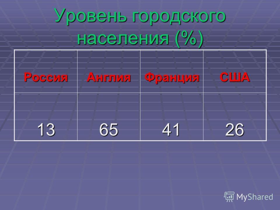 Уровень городского населения (%) РоссияАнглияФранцияСША 13654126