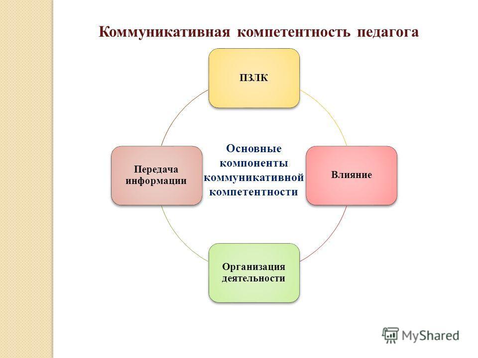 ПЗЛКВлияние Организация деятельности Передача информации Основные компоненты коммуникативной компетентности Коммуникативная компетентность педагога