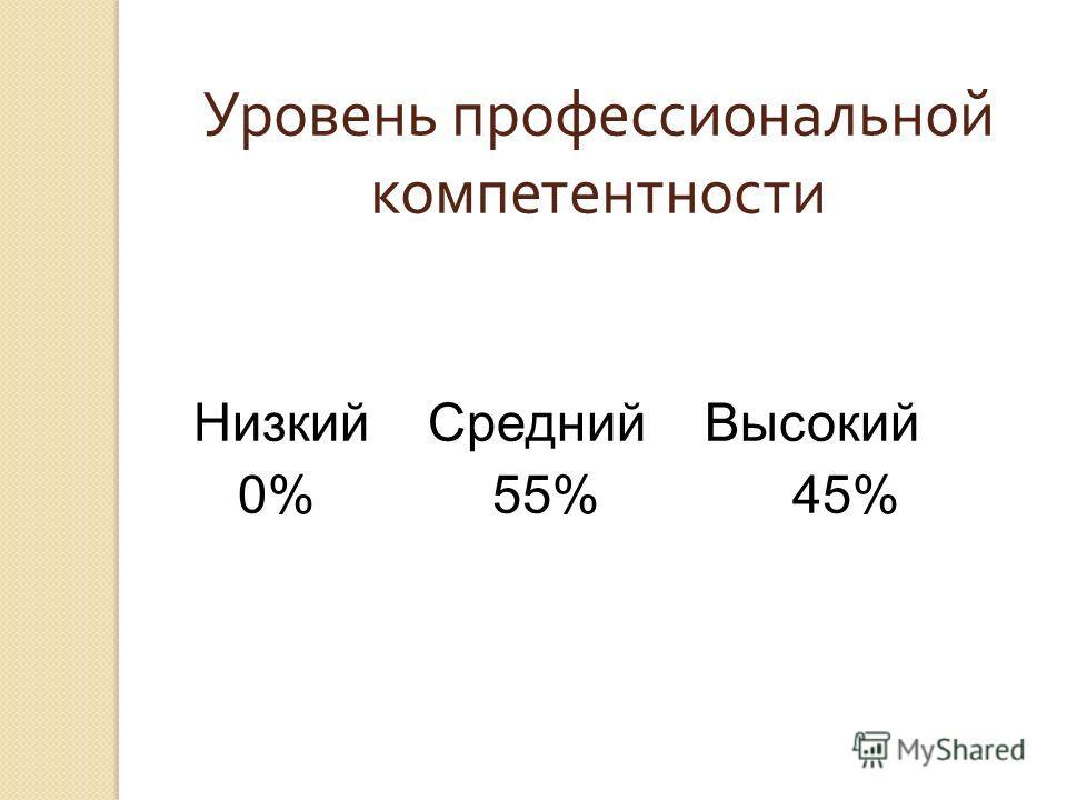 Уровень профессиональной компетентности Низкий Средний Высокий 0% 55% 45%