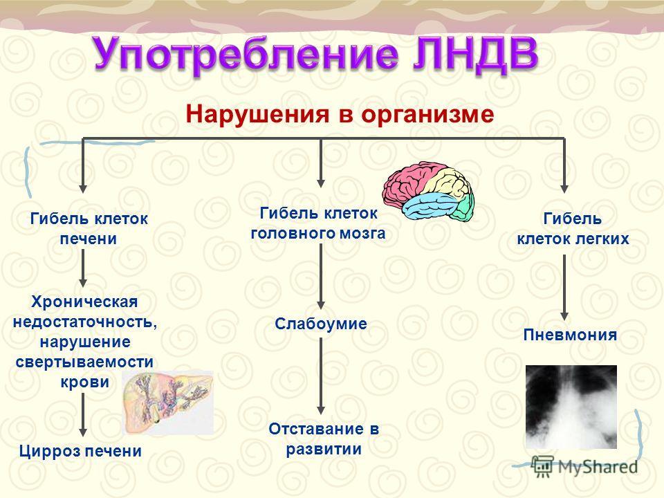 Гибель клеток печени Хроническая недостаточность, нарушение свертываемости крови Цирроз печени Гибель клеток головного мозга Слабоумие Отставание в развитии Гибель клеток легких Пневмония Нарушения в организме