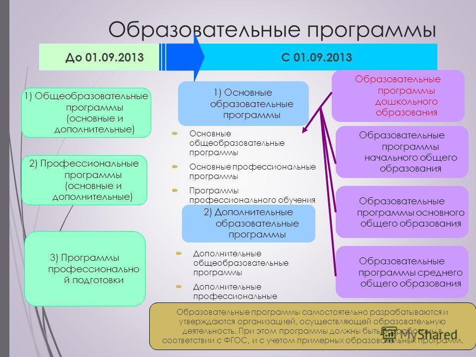 Образовательные программы 1) Общеобразовательные программы (основные и дополнительные) 2) Профессиональные программы (основные и дополнительные) 3) Программы профессионально й подготовки 2) Дополнительные образовательные программы 1) Основные образов
