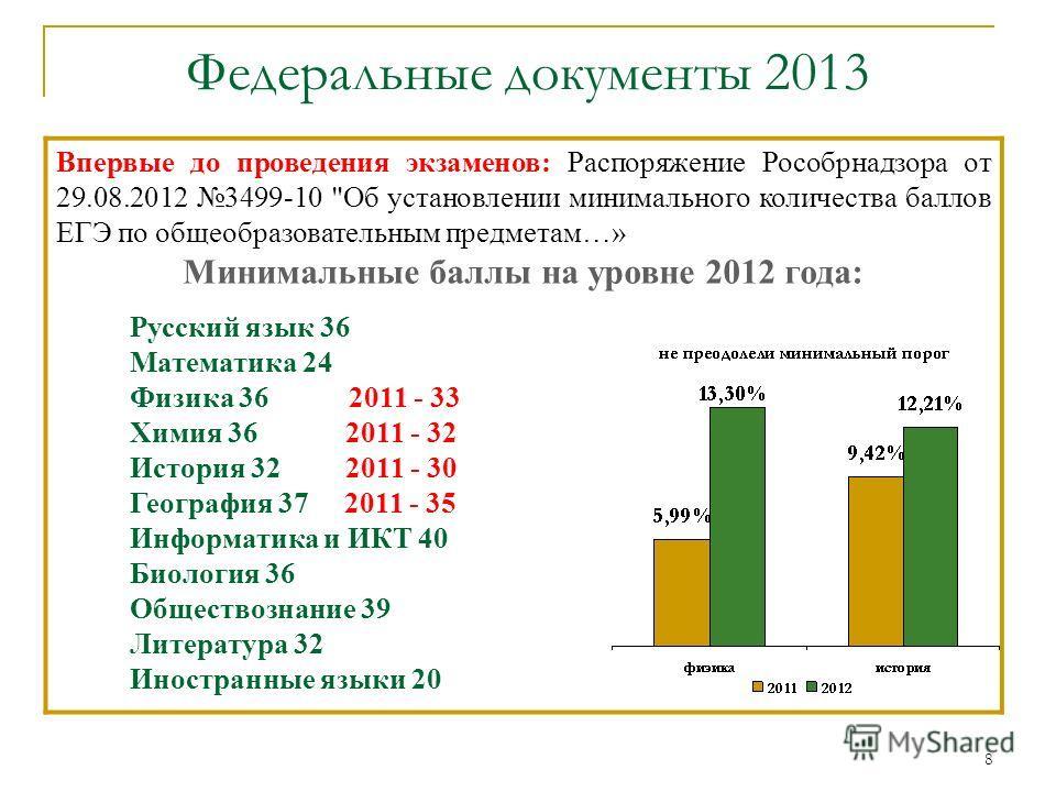 8 Впервые до проведения экзаменов: Распоряжение Рособрнадзора от 29.08.2012 3499-10