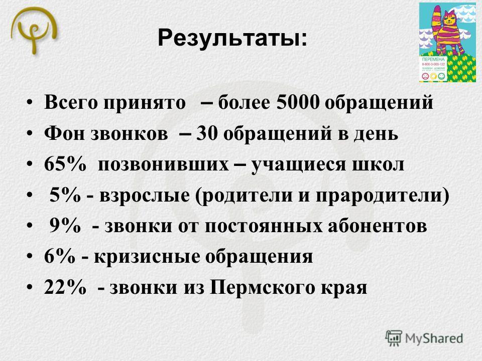 Результаты: Всего принято – более 5000 обращений Фон звонков – 30 обращений в день 65% позвонивших – учащиеся школ 5% - взрослые (родители и прародители) 9% - звонки от постоянных абонентов 6% - кризисные обращения 22% - звонки из Пермского края