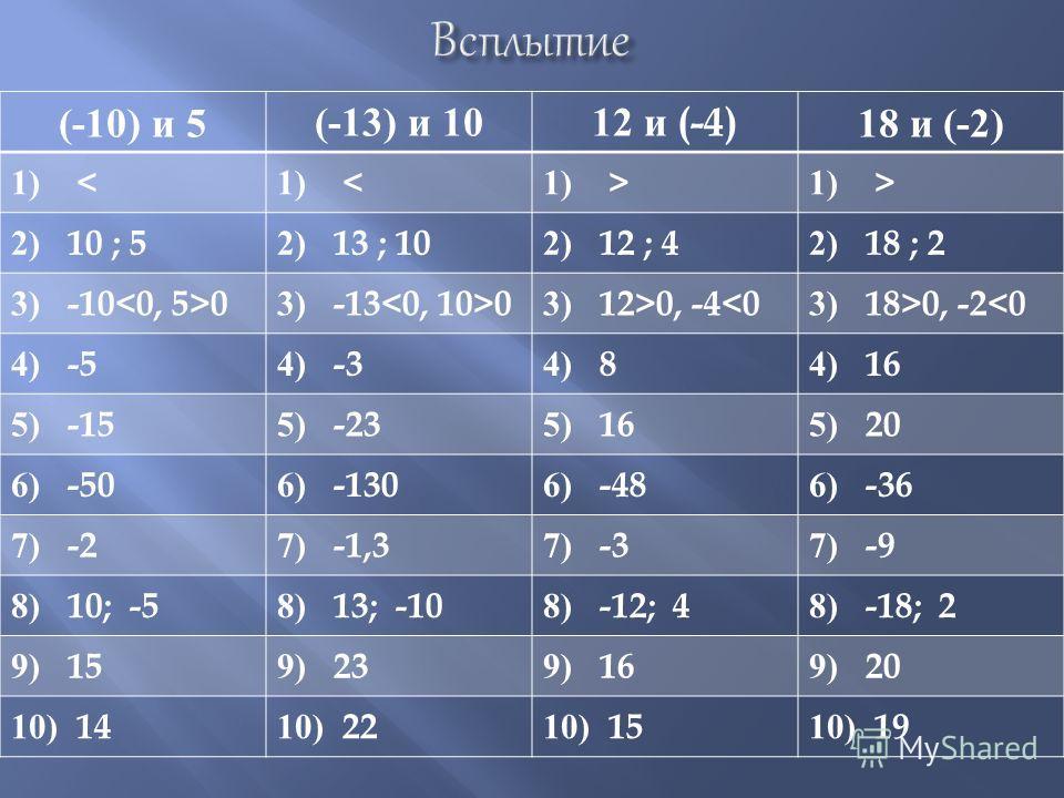 (-10) и 5(-13) и 1012 и (-4)18 и (-2) 1) < 1) > 2) 10 ; 52) 13 ; 102) 12 ; 42) 18 ; 2 3) -10 03) -13 03) 12>0, -40, -2