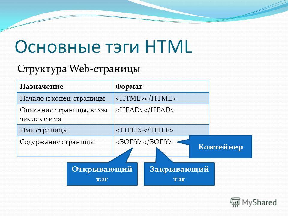 Основные тэги HTML Структура Web-страницы НазначениеФормат Начало и конец страницы Описание страницы, в том числе ее имя Имя страницы Содержание страницы Открывающий тэг Закрывающий тэг Контейнер