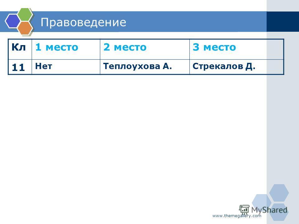 www.themegallery.com Правоведение Кл1 место2 место3 место 11 НетТеплоухова А.Стрекалов Д.