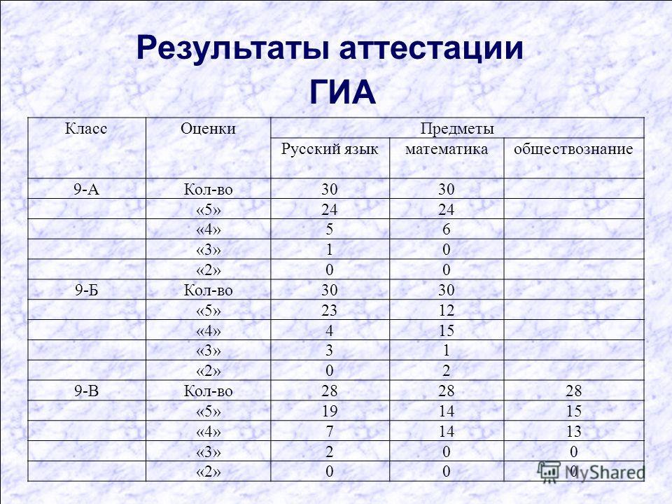 Результаты аттестации ГИА КлассОценкиПредметы Русский языкматематикаобществознание 9-АКол-во30 «5»24 «4»56 «3»10 «2»00 9-БКол-во30 «5»2312 «4»415 «3»31 «2»02 9-ВКол-во28 «5»191415 «4»71413 «3»200 «2»000