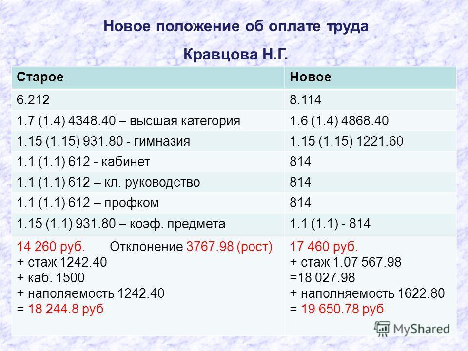Новое положение об оплате труда Кравцова Н.Г. СтароеНовое 6.2128.114 1.7 (1.4) 4348.40 – высшая категория1.6 (1.4) 4868.40 1.15 (1.15) 931.80 - гимназия1.15 (1.15) 1221.60 1.1 (1.1) 612 - кабинет814 1.1 (1.1) 612 – кл. руководство814 1.1 (1.1) 612 –