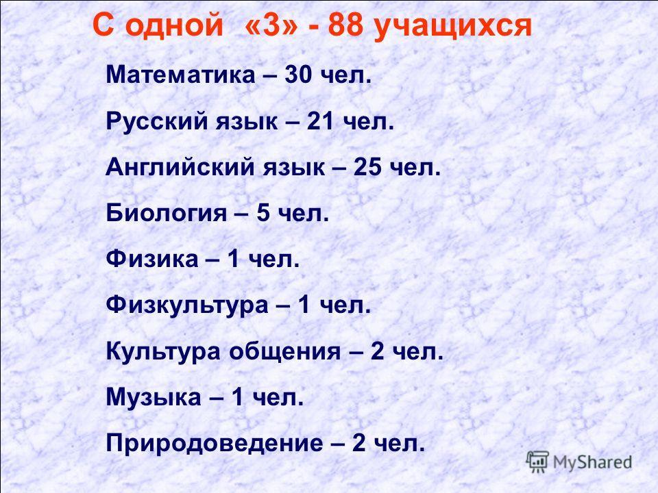 С одной «3» - 88 учащихся Математика – 30 чел. Русский язык – 21 чел. Английский язык – 25 чел. Биология – 5 чел. Физика – 1 чел. Физкультура – 1 чел. Культура общения – 2 чел. Музыка – 1 чел. Природоведение – 2 чел.