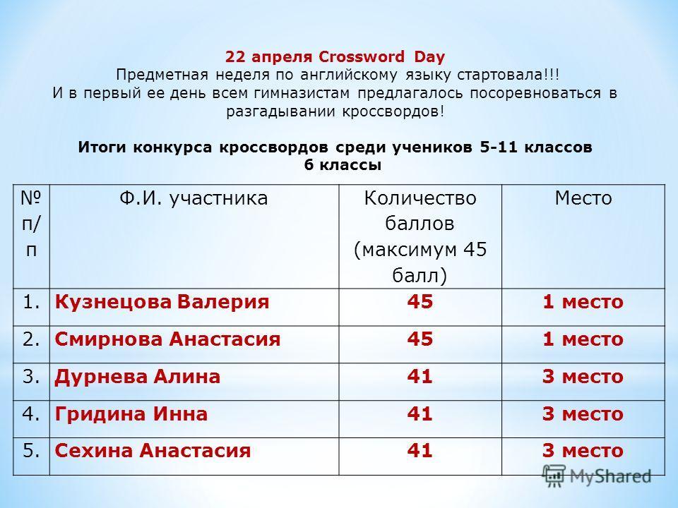 п/ п Ф.И. участника Количество баллов (максимум 45 балл) Место 1.Кузнецова Валерия451 место 2.Смирнова Анастасия451 место 3.Дурнева Алина413 место 4.Гридина Инна413 место 5.Сехина Анастасия413 место 22 апреля Crossword Day Предметная неделя по англий