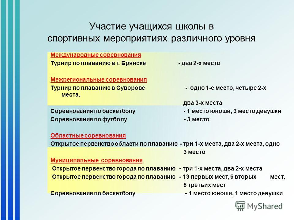 Участие учащихся школы в спортивных мероприятиях различного уровня Международные соревнования Турнир по плаванию в г. Брянске - два 2-х места Межрегиональные соревнования Турнир по плаванию в Суворове - одно 1-е место, четыре 2-х места, два 3-х места