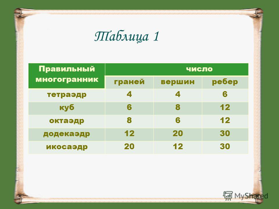 Таблица 1 Правильный многогранник число гранейвершинребер тетраэдр446 куб6812 октаэдр8612 додекаэдр122030 икосаэдр201230