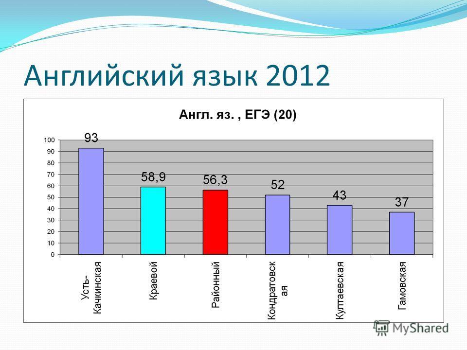 Английский язык 2012