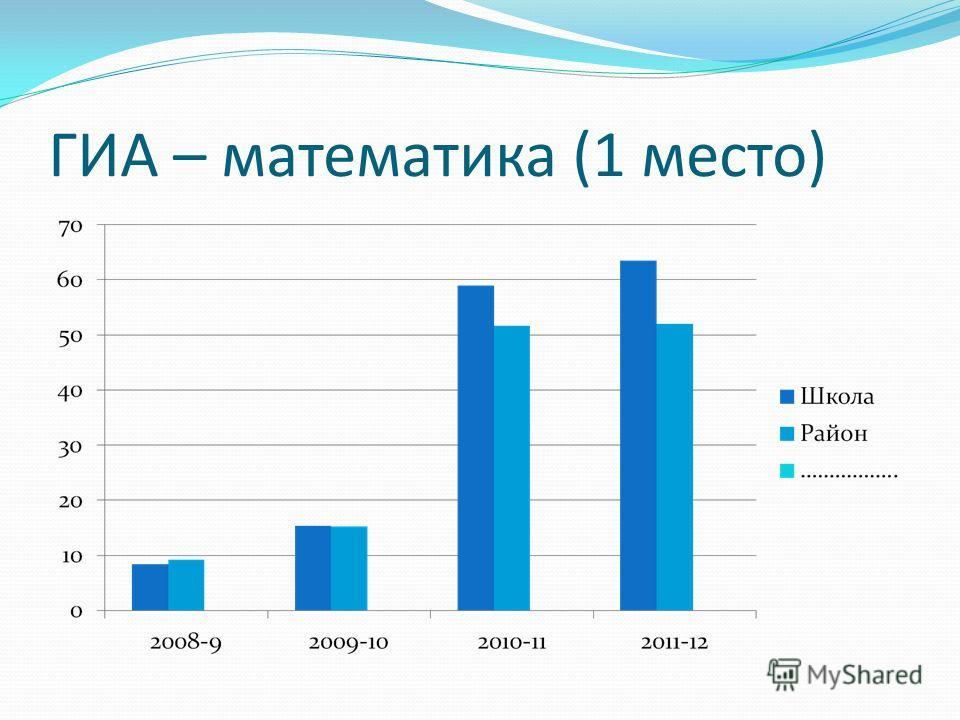 ГИА – математика (1 место)