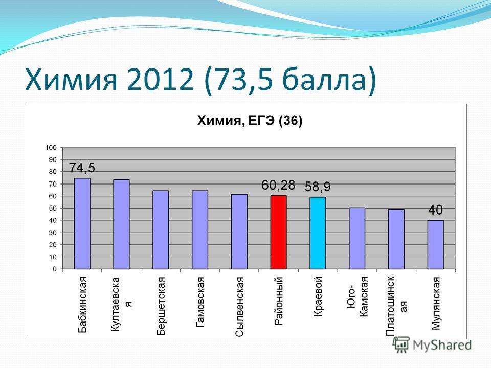 Химия 2012 (73,5 балла)