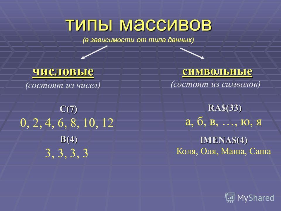 типы массивов типы массивов (в зависимости от типа данных)числовые (состоят из чисел) символьные символьные (состоят из символов) С(7) 0, 2, 4, 6, 8, 10, 12 RА$(33) RА$(33) а, б, в, …, ю, я В(4) 3, 3, 3, 3 IMENA$(4) Коля, Оля, Маша, Саша