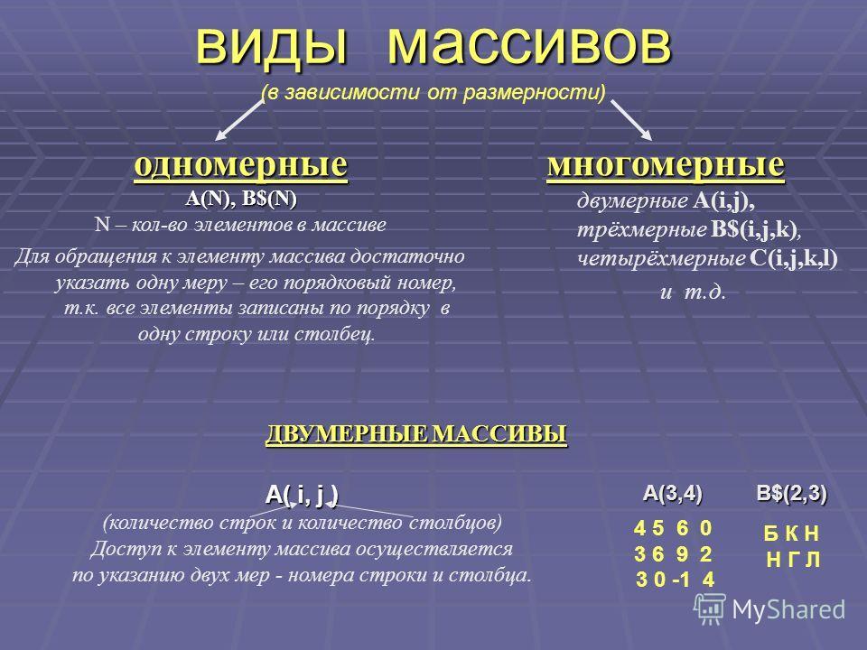 виды массивов виды массивов (в зависимости от размерности) одномерные А(N), B$(N) N – кол-во элементов в массиве Для обращения к элементу массива достаточно указать одну меру – его порядковый номер, т.к. все элементы записаны по порядку в одну строку